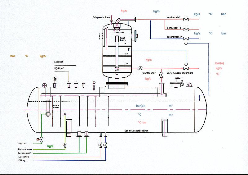 Entgasungssystem - Brunke Prozesstechnik